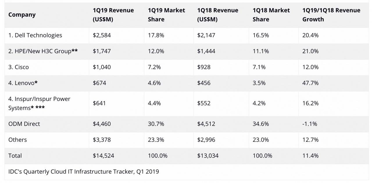 cloud vendor 1q19