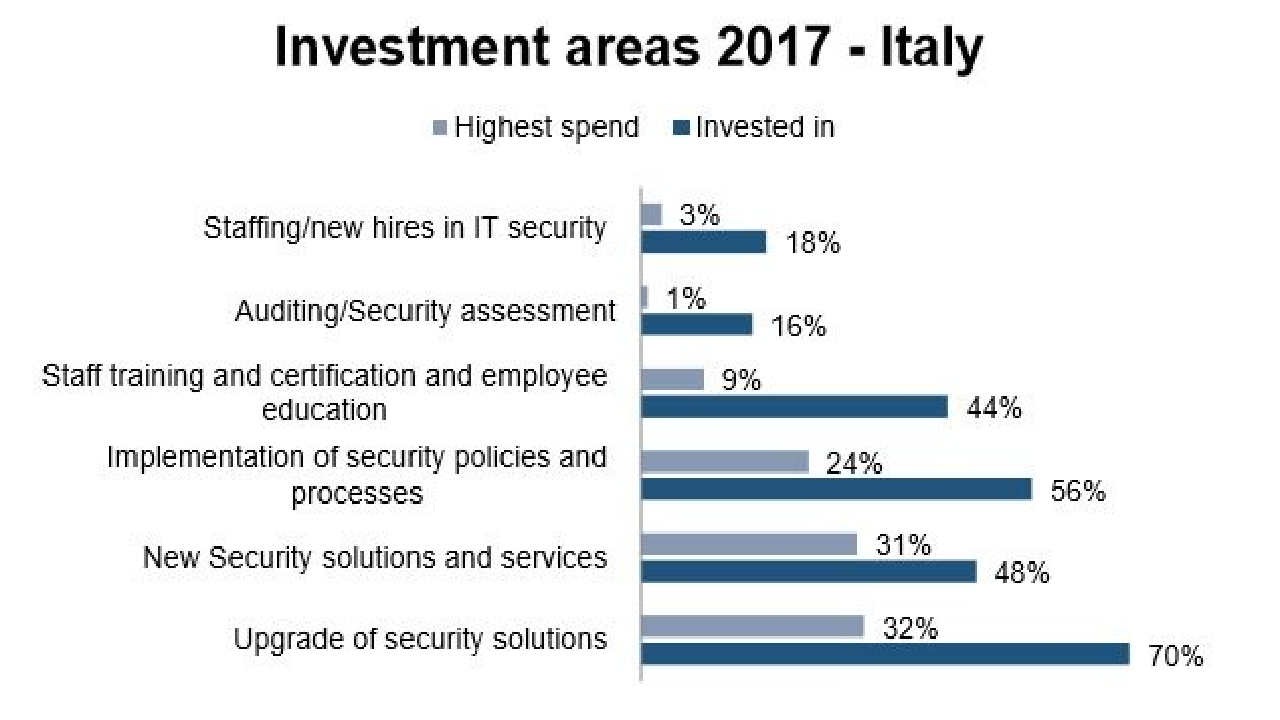 fortinet indagine italia