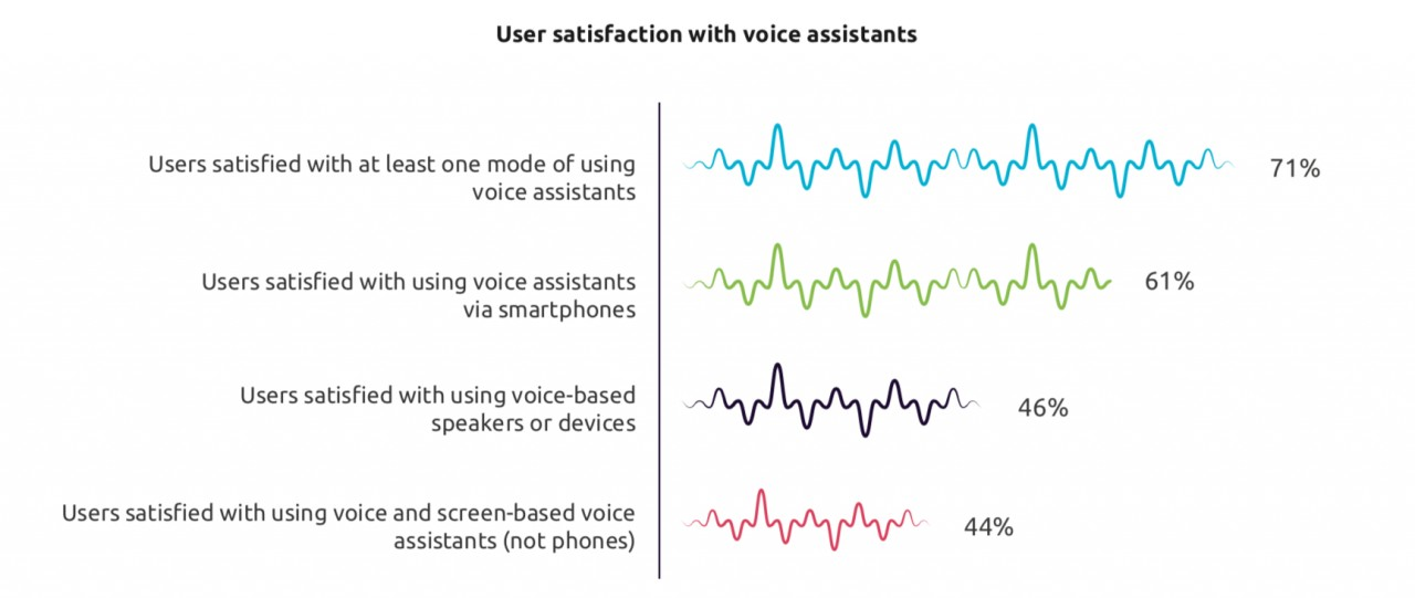 voice assistant capgemini
