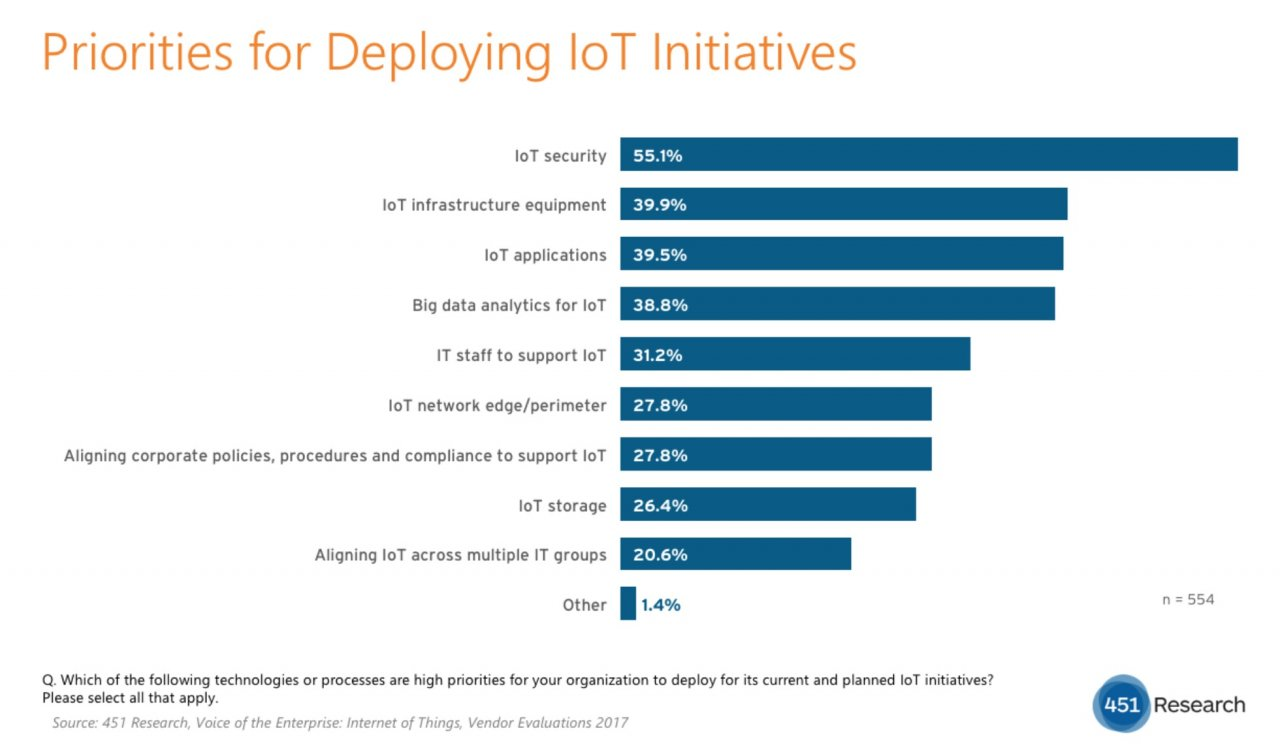 451 research iot survey