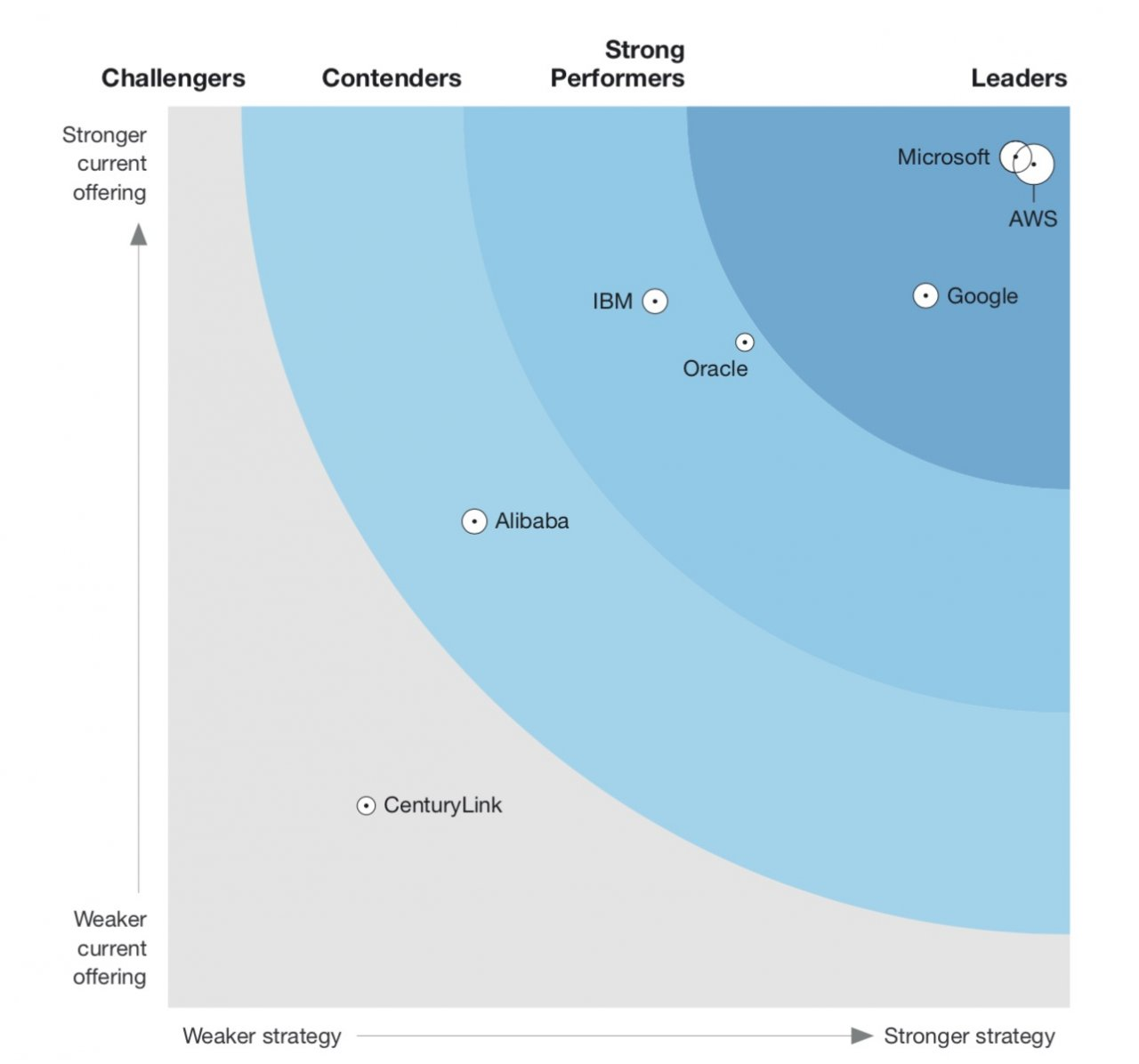 forrester wave cloud