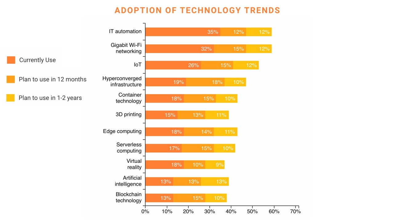 technology trends spiceworks 1