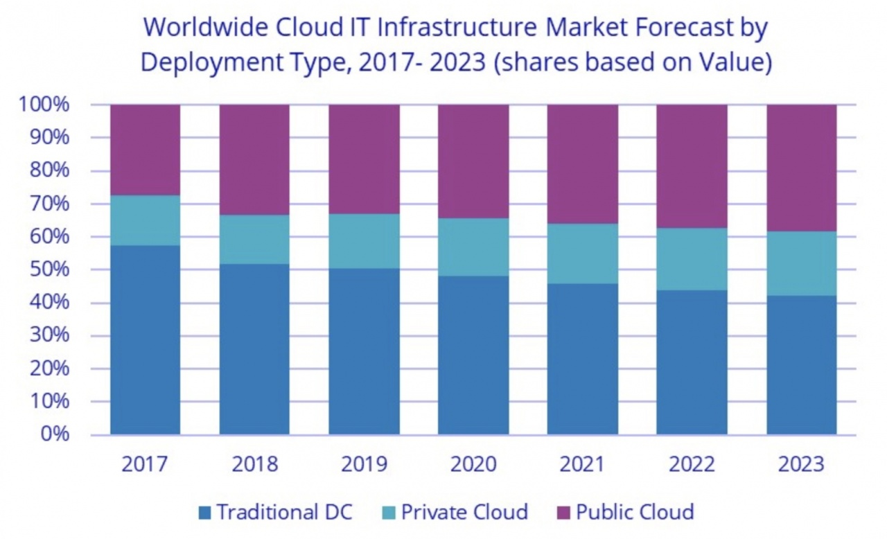 cloud idc 2023
