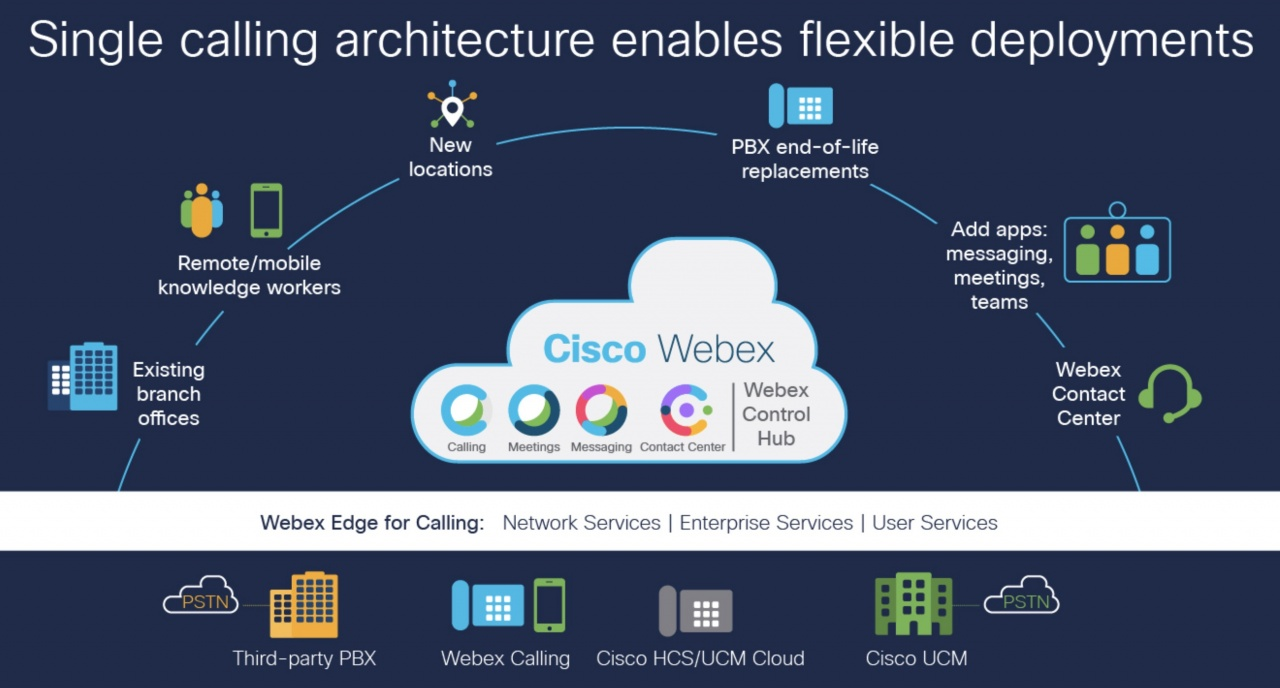 cisco webex edge