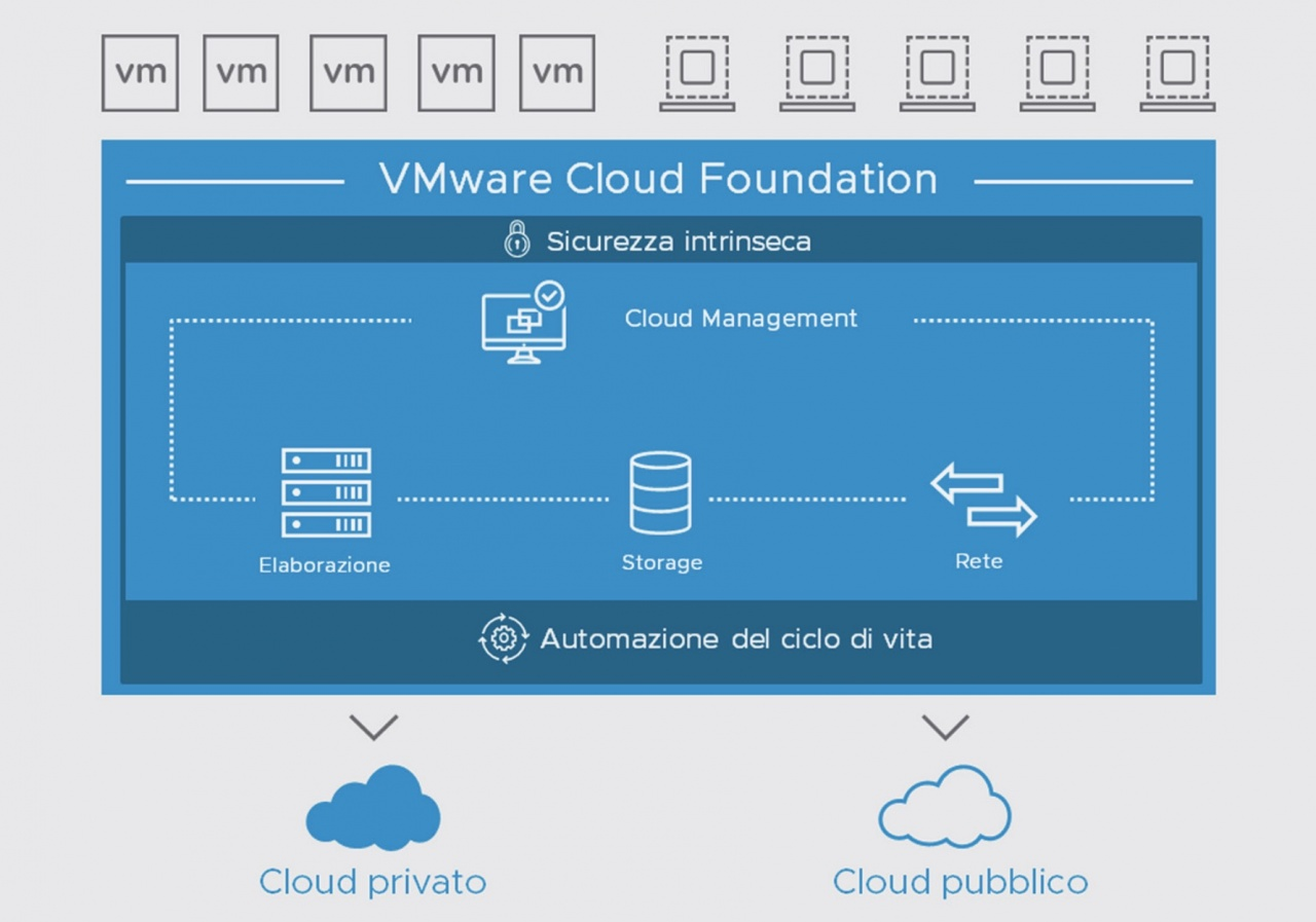 vmware cloud foundation