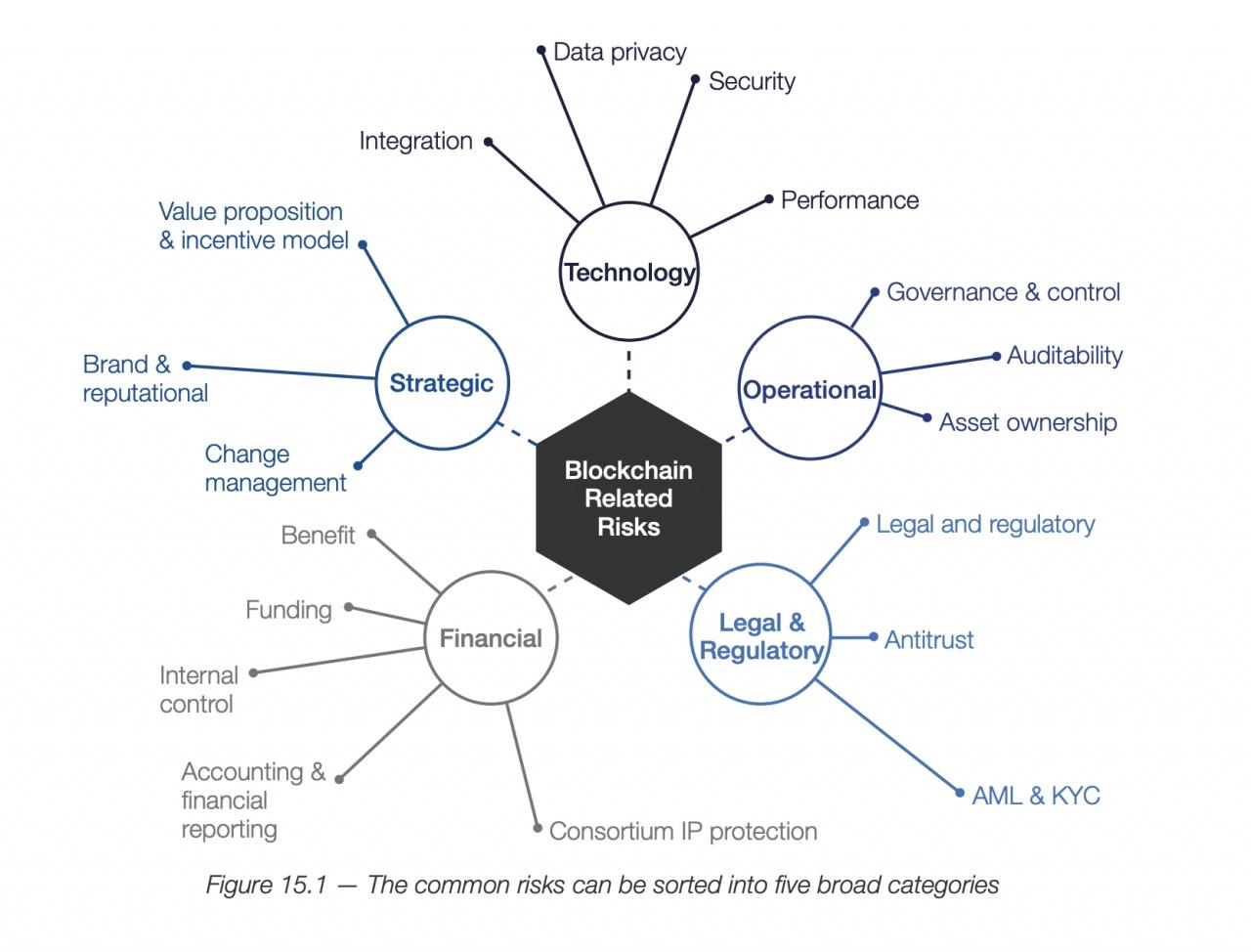blockchain rischi wef