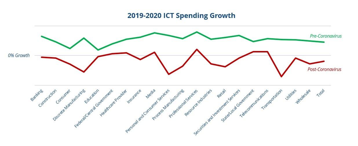idc spesa it 2020