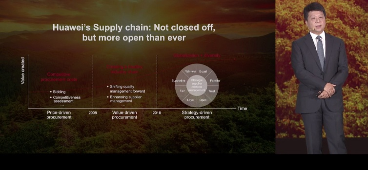 huawei supply chain