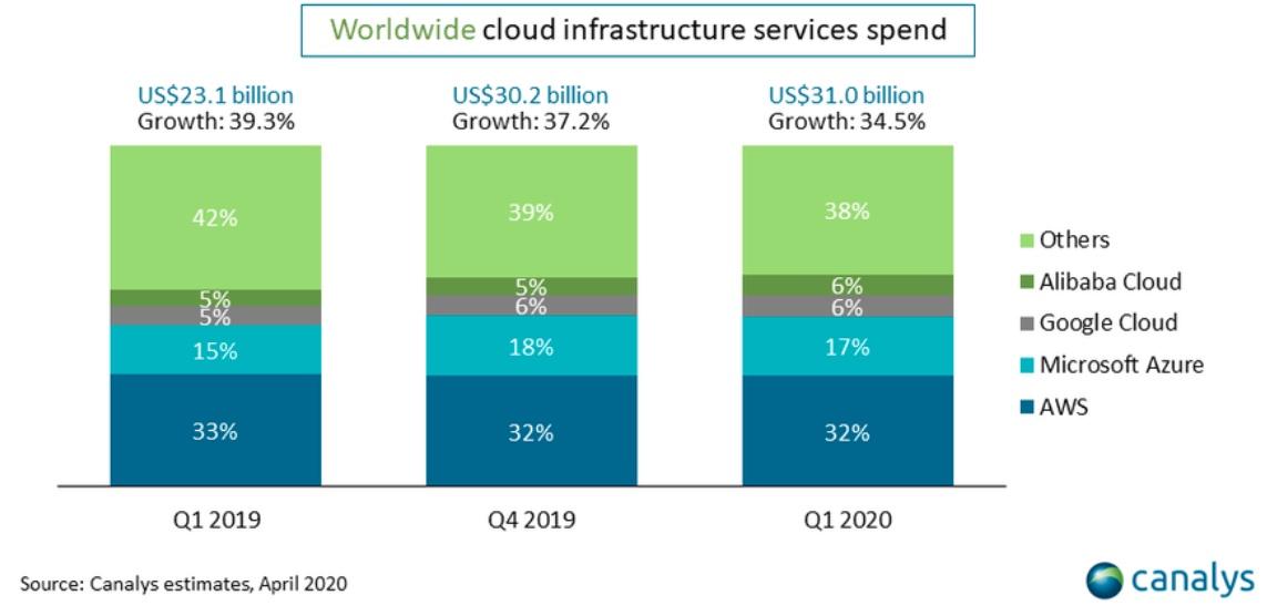 mercato cloud infrastrutturale canalys