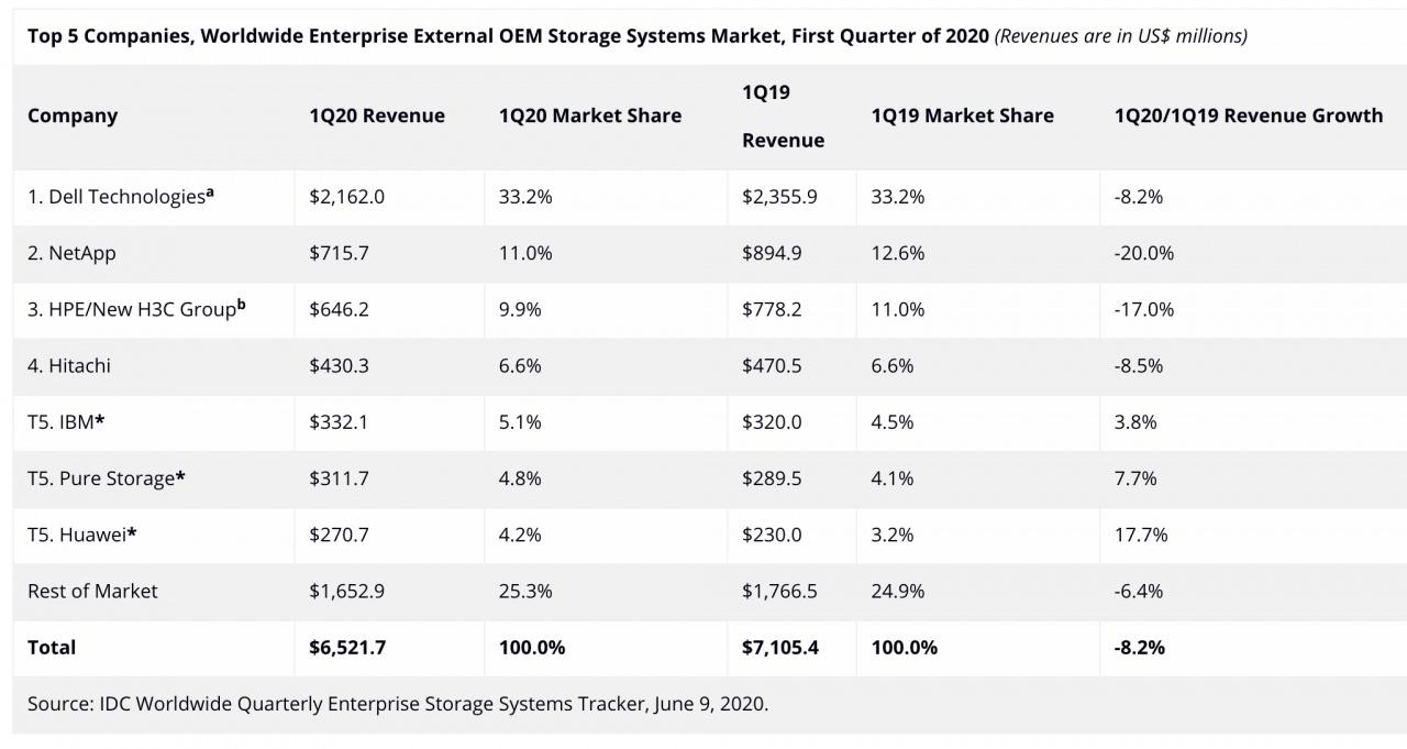 idc storage 1q20