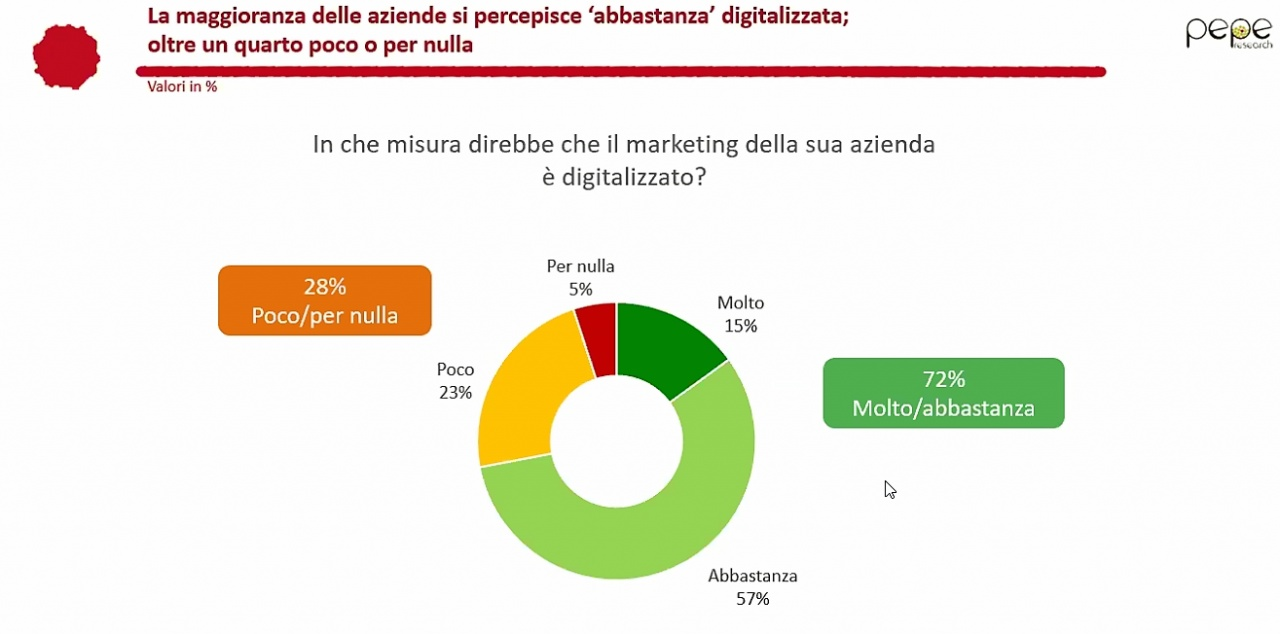 sap marketing 1