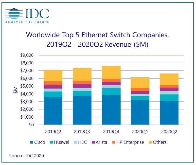 mercato switch idc 2q20