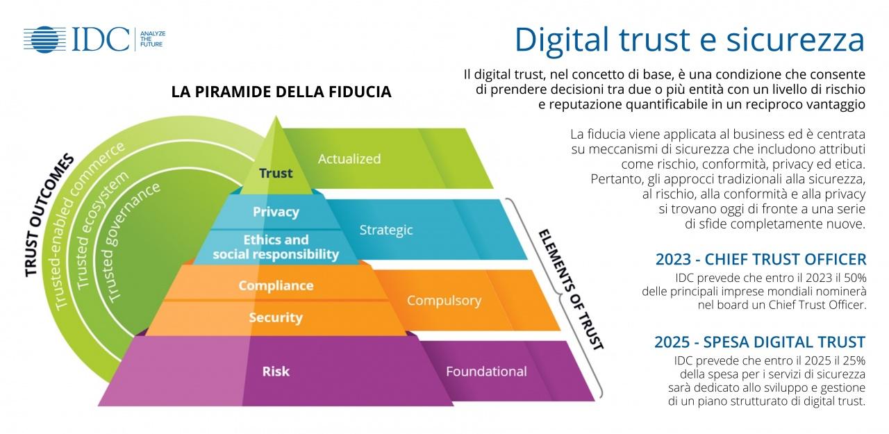 infografica idc digital trust