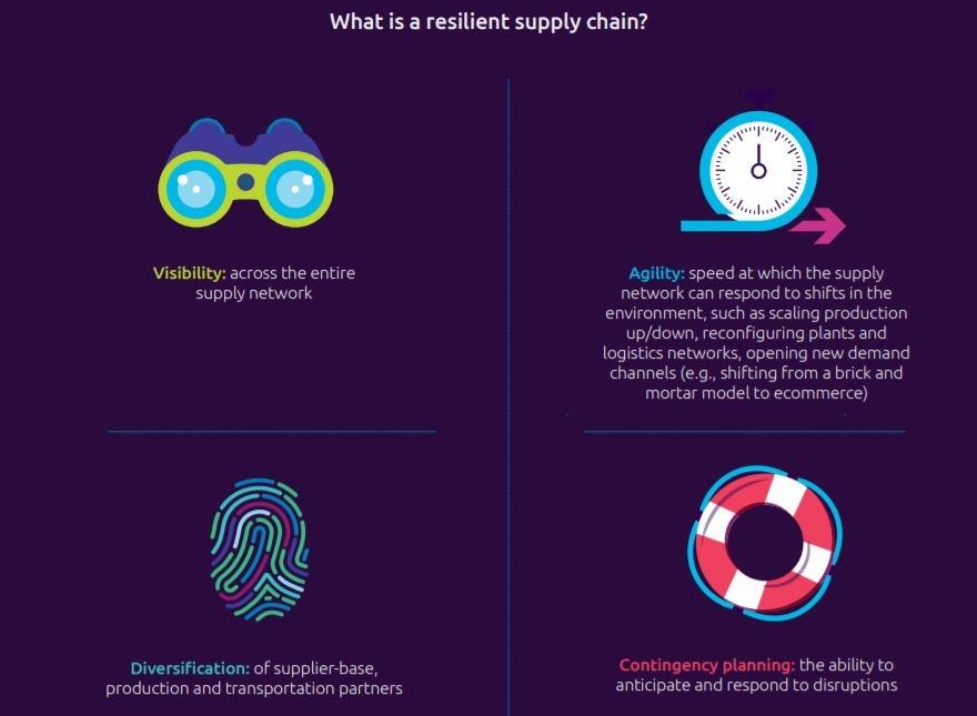 capgemini resilient supply chain