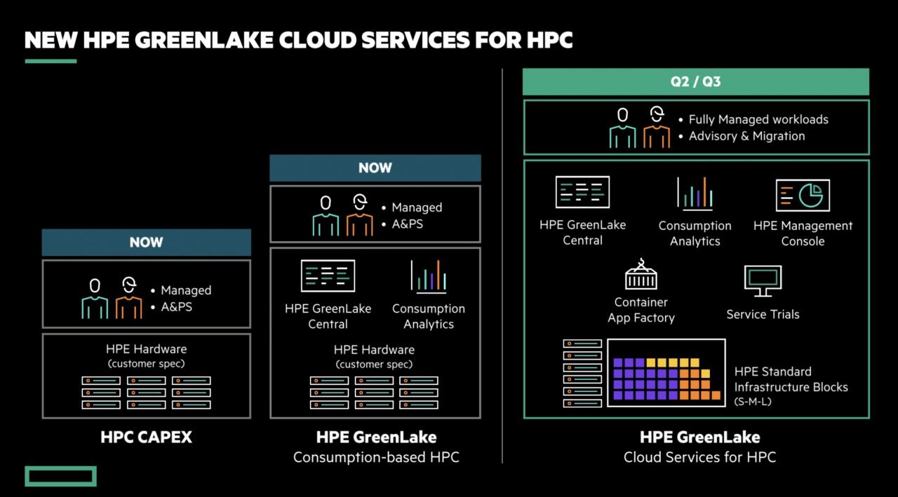 hpc greenlake 1