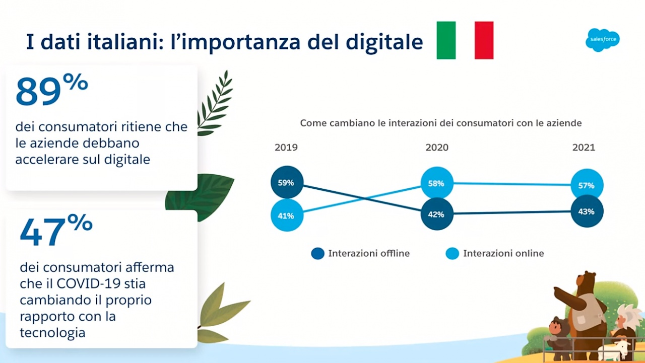 salesforce connected 20 3