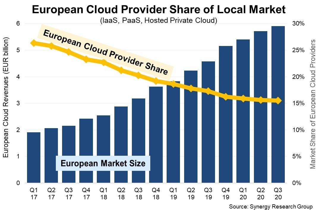euro cloud q320