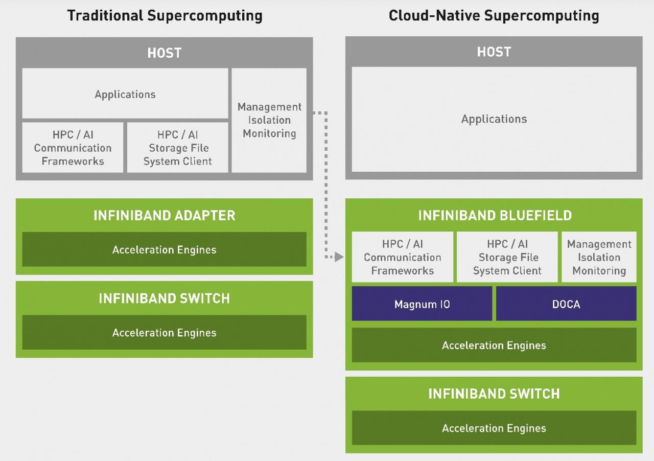 cloud native supercomputing