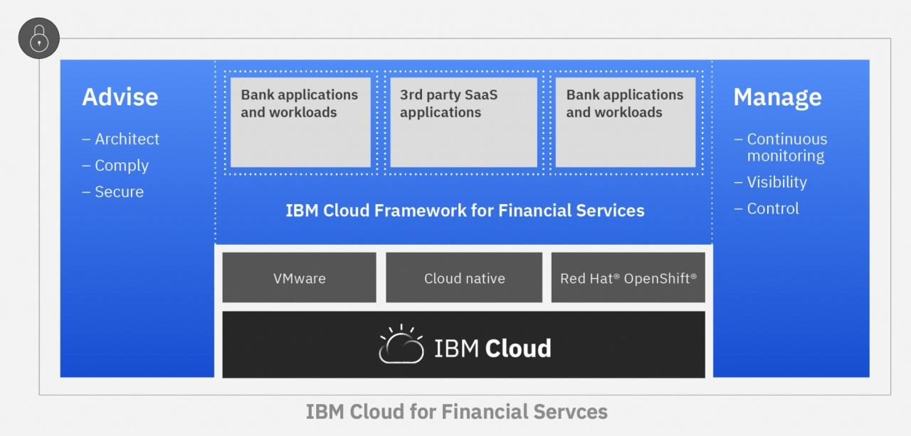 ibm cloud finance
