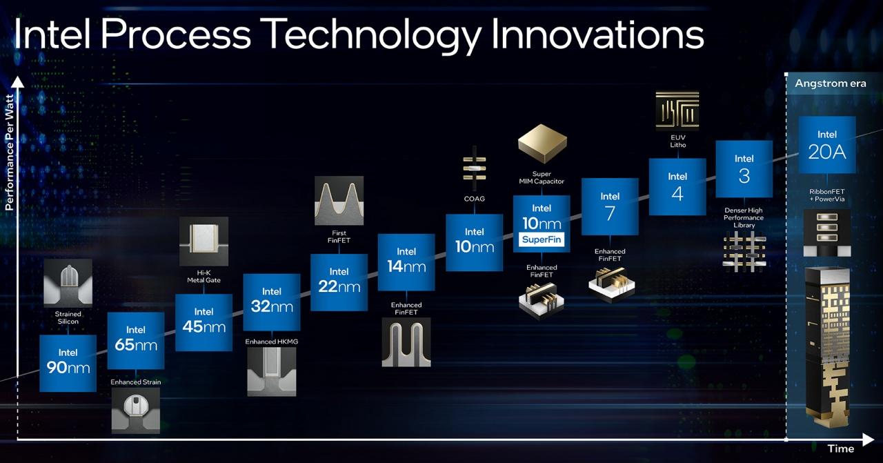 intel process technology innovations timeline