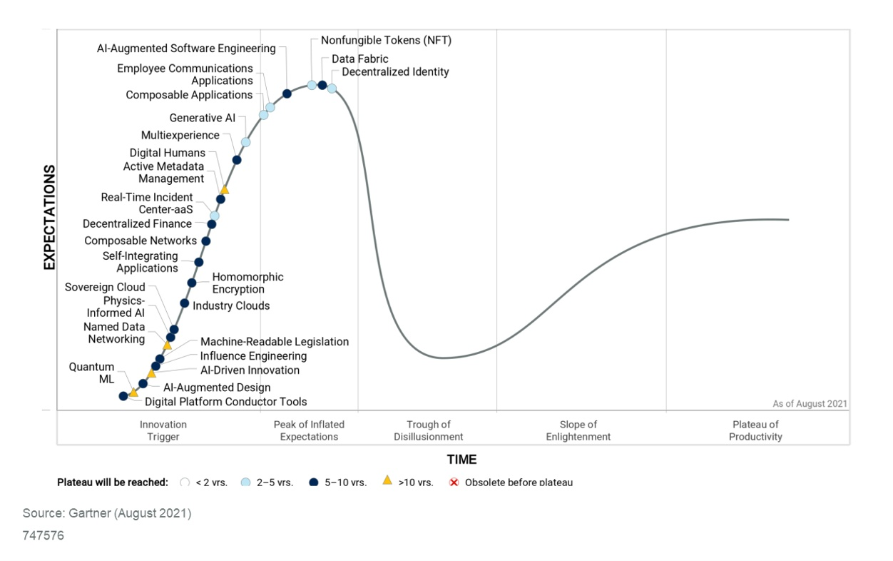 v2 hc emerging tech 2021